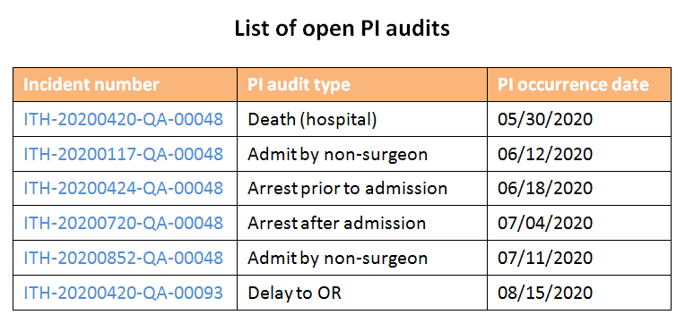 List of open PI audits