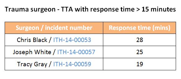 Trauma surgeon TTA response time greater than 15 minutes
